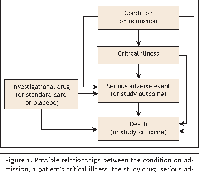 PDF] Serious adverse events in academic critical care research
