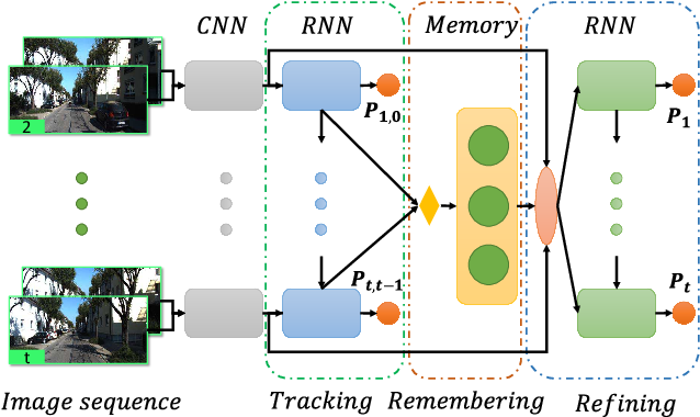 Figure 1 for Beyond Tracking: Selecting Memory and Refining Poses for Deep Visual Odometry