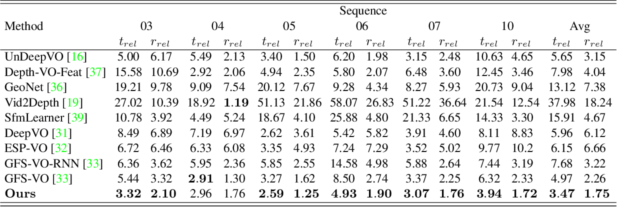 Figure 2 for Beyond Tracking: Selecting Memory and Refining Poses for Deep Visual Odometry