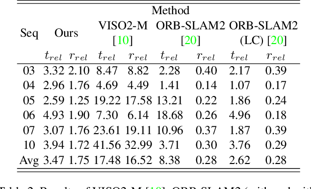 Figure 4 for Beyond Tracking: Selecting Memory and Refining Poses for Deep Visual Odometry