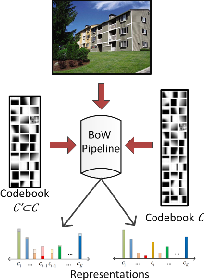 Figure 1 for Visual Word Selection without Re-Coding and Re-Pooling