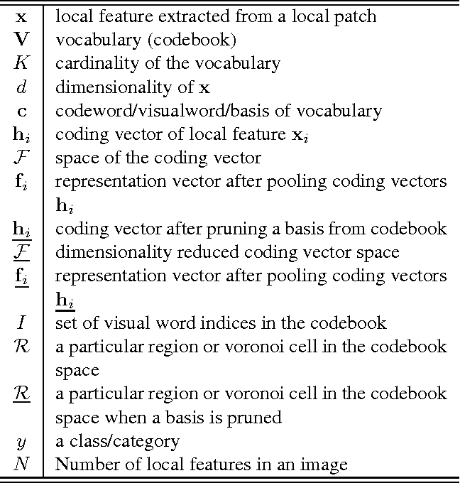 Figure 2 for Visual Word Selection without Re-Coding and Re-Pooling