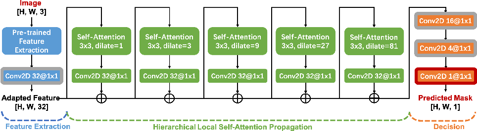 Figure 3 for SPAN: Spatial Pyramid Attention Network forImage Manipulation Localization
