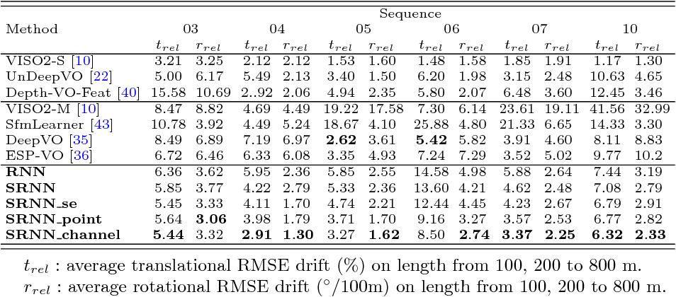 Figure 2 for Guided Feature Selection for Deep Visual Odometry