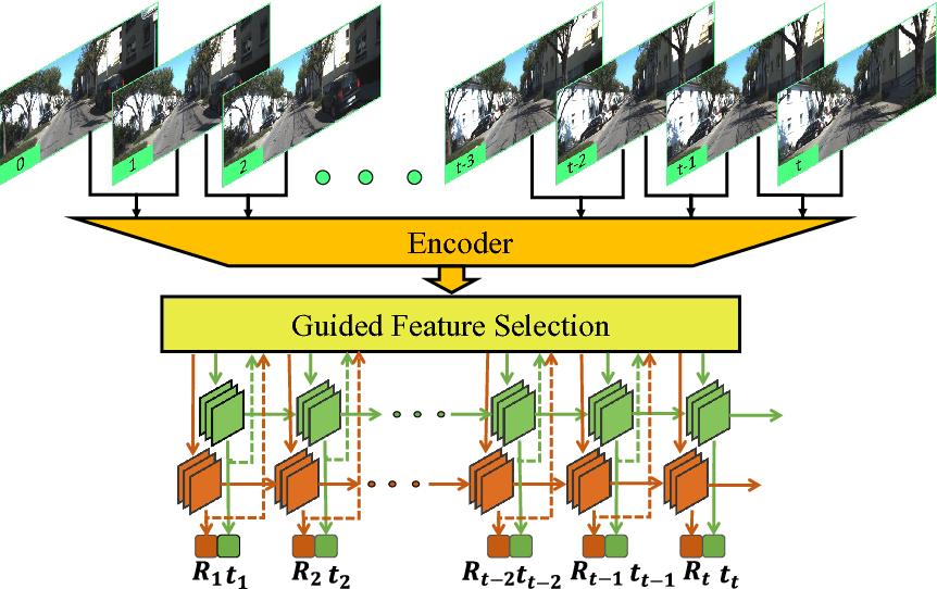 Figure 1 for Guided Feature Selection for Deep Visual Odometry
