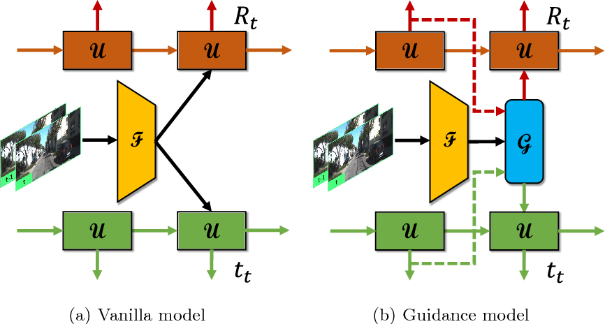 Figure 3 for Guided Feature Selection for Deep Visual Odometry