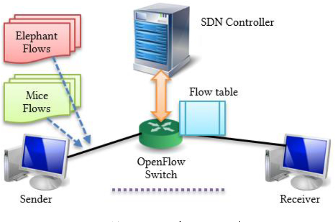 Figure 4 for SDN Flow Entry Management Using Reinforcement Learning