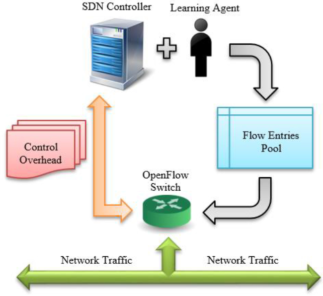 Figure 1 for SDN Flow Entry Management Using Reinforcement Learning