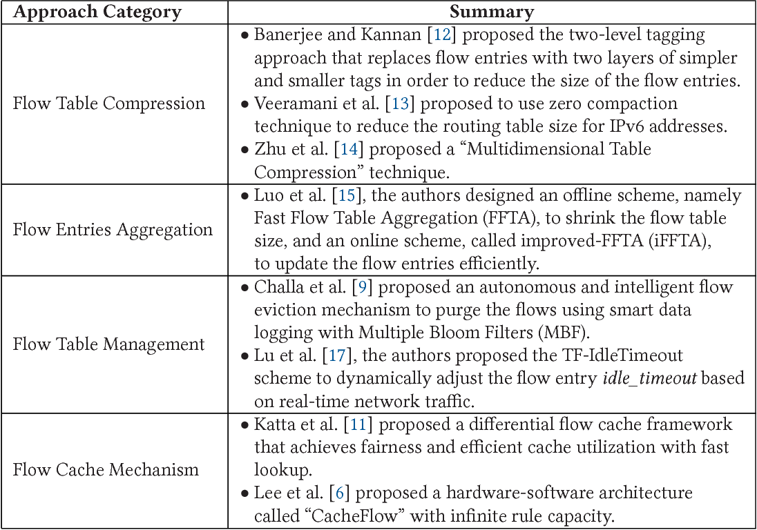 Figure 2 for SDN Flow Entry Management Using Reinforcement Learning