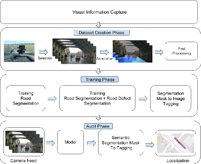 Figure 1 for City-Scale Road Audit System using Deep Learning