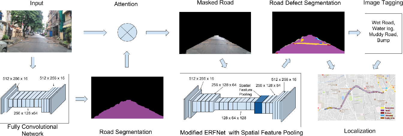 Figure 2 for City-Scale Road Audit System using Deep Learning