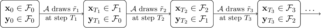 Figure 2 for Lower Complexity Bounds of Finite-Sum Optimization Problems: The Results and Construction