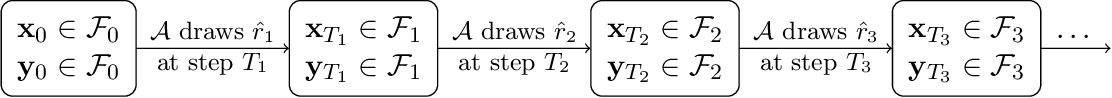 Figure 4 for Lower Complexity Bounds of Finite-Sum Optimization Problems: The Results and Construction