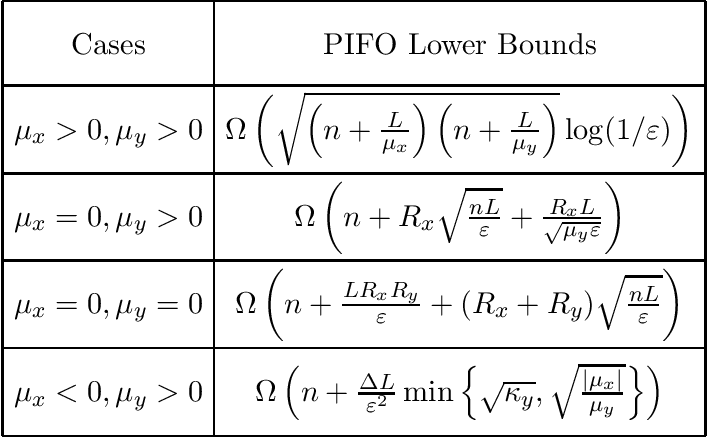 Figure 1 for Lower Complexity Bounds of Finite-Sum Optimization Problems: The Results and Construction