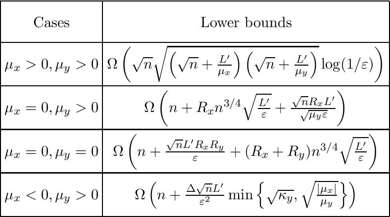 Figure 3 for Lower Complexity Bounds of Finite-Sum Optimization Problems: The Results and Construction