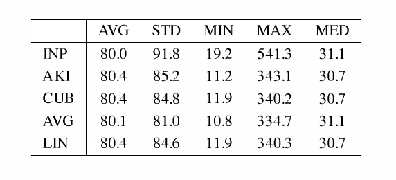 TABLE I PARAMETERS OF SAMPLE DISTRIBUTION OF ORIGINAL READINGS OF POWER, ITS VARIOUS MODELS AND THE RESIDUAL VALUES IN KMI SET.