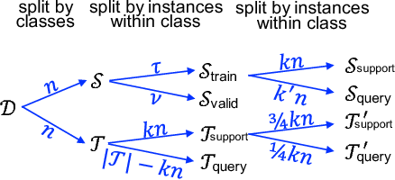Figure 2 for Adapted Deep Embeddings: A Synthesis of Methods for $k$-Shot Inductive Transfer Learning
