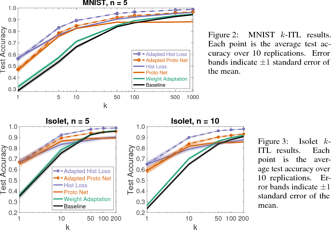 Figure 3 for Adapted Deep Embeddings: A Synthesis of Methods for $k$-Shot Inductive Transfer Learning