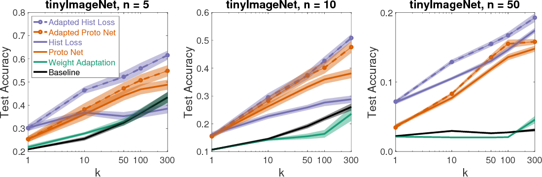 Figure 4 for Adapted Deep Embeddings: A Synthesis of Methods for $k$-Shot Inductive Transfer Learning