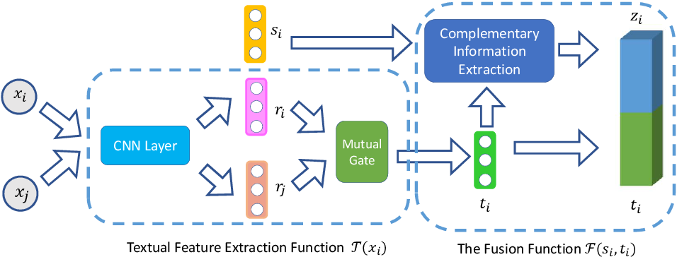 Figure 1 for A Deep Neural Information Fusion Architecture for Textual Network Embeddings