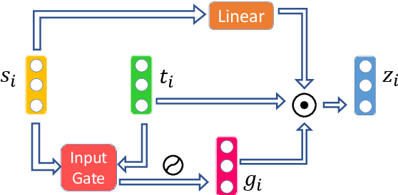 Figure 3 for A Deep Neural Information Fusion Architecture for Textual Network Embeddings