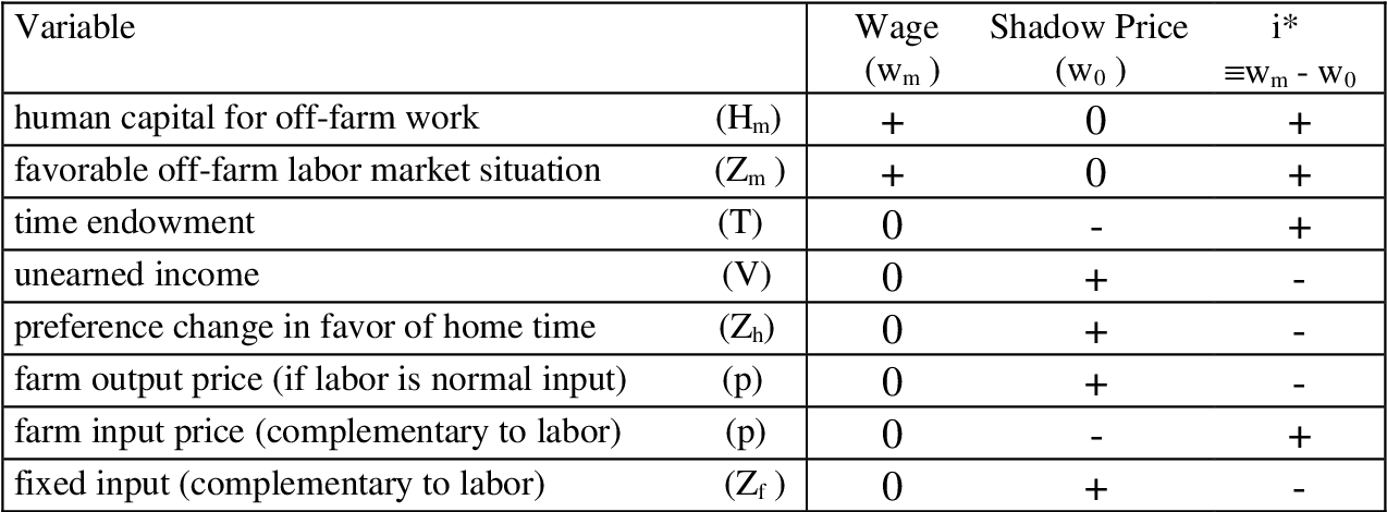 PDF] Off-farm labor supply and various related aspects of