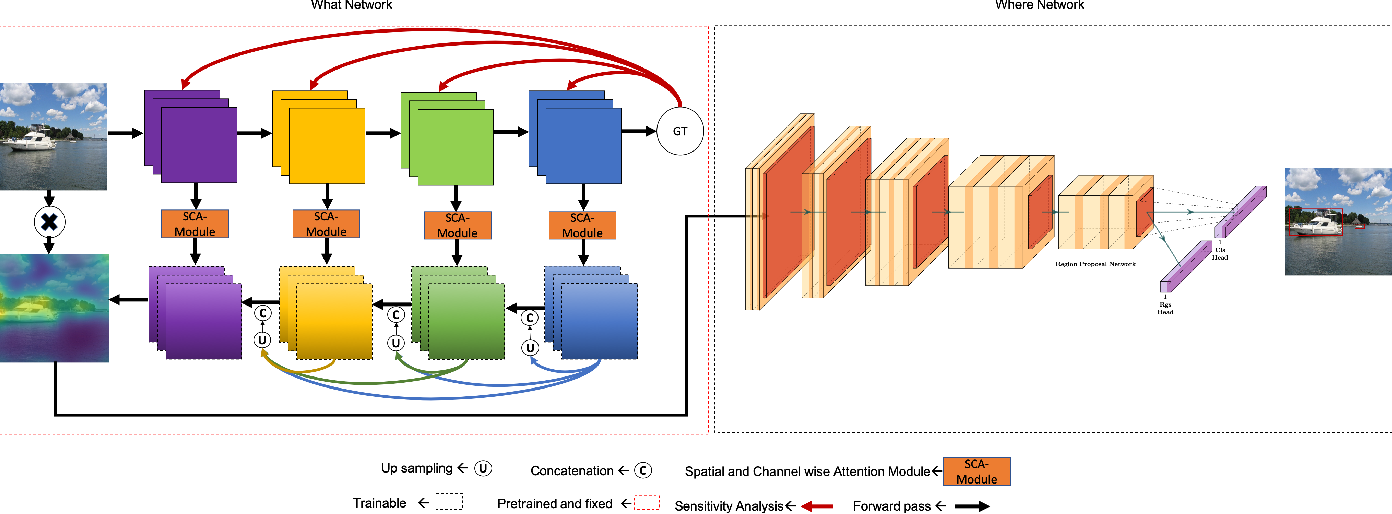 Figure 1 for WW-Nets: Dual Neural Networks for Object Detection