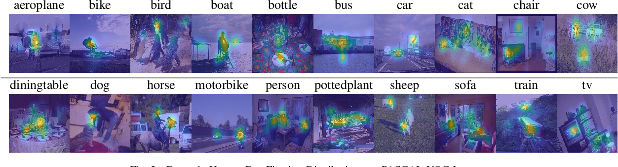 Figure 2 for WW-Nets: Dual Neural Networks for Object Detection
