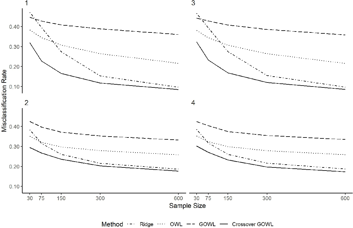 Figure 1 for Estimating Individualized Treatment Regimes from Crossover Designs