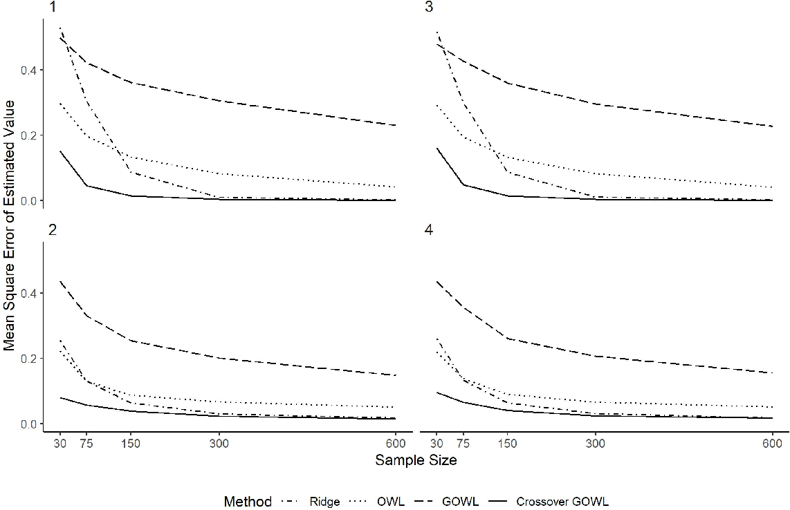 Figure 2 for Estimating Individualized Treatment Regimes from Crossover Designs
