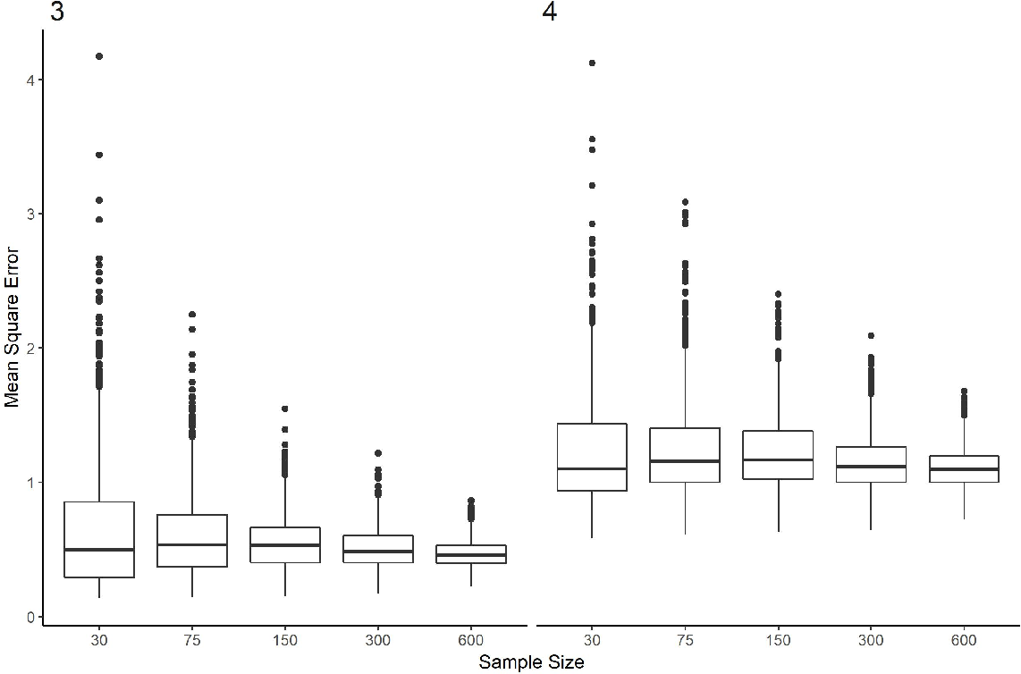 Figure 4 for Estimating Individualized Treatment Regimes from Crossover Designs