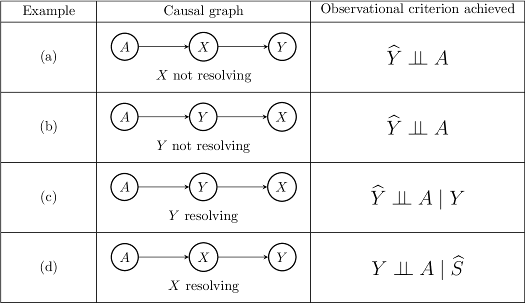 Figure 3 for Fair Data Adaptation with Quantile Preservation