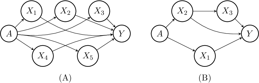 Figure 2 for Fair Data Adaptation with Quantile Preservation