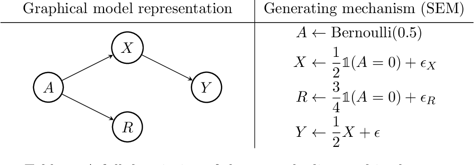Figure 1 for Fair Data Adaptation with Quantile Preservation