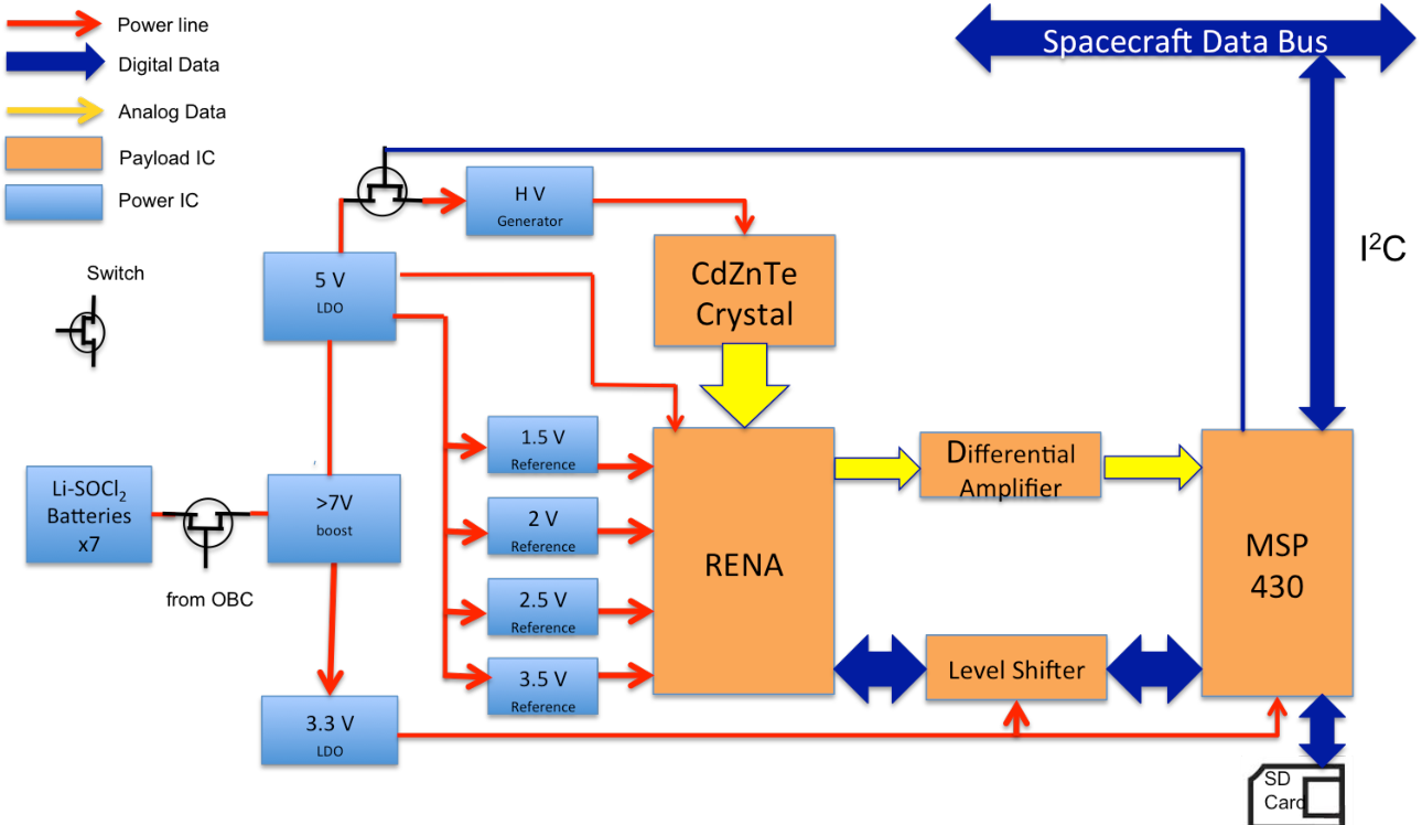 Figure 4 from laboratory performance of x ray detector on 2u cubesat 4 electrical block diagram and data flow diagram of the xrd the ccuart Image collections