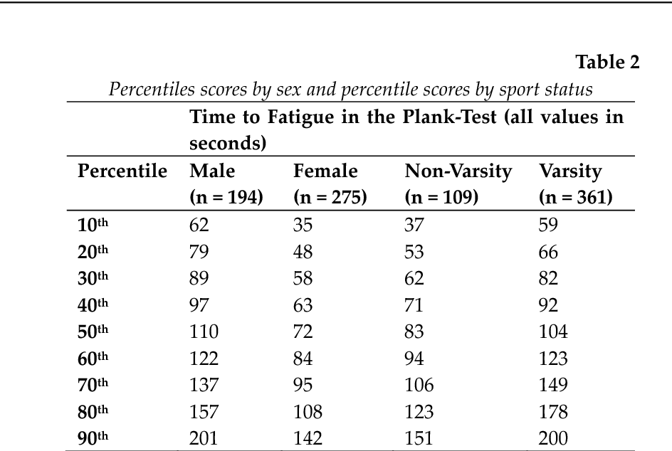 Table 2 from Norms for an Isometric Muscle Endurance Test - Semantic