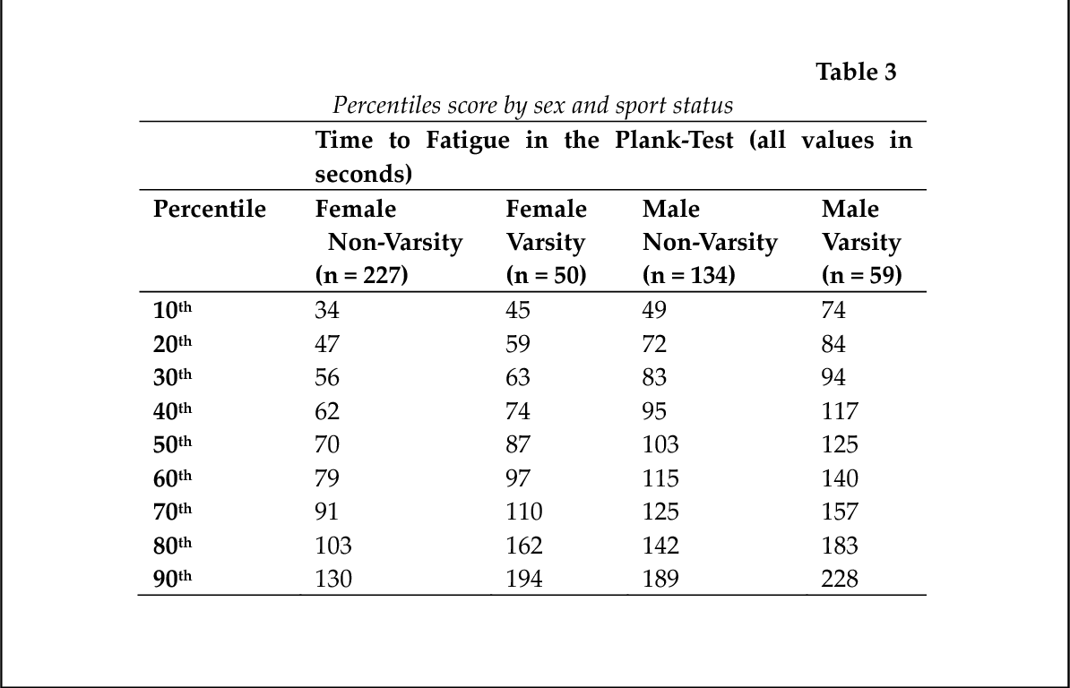 Table 3 from Norms for an Isometric Muscle Endurance Test - Semantic