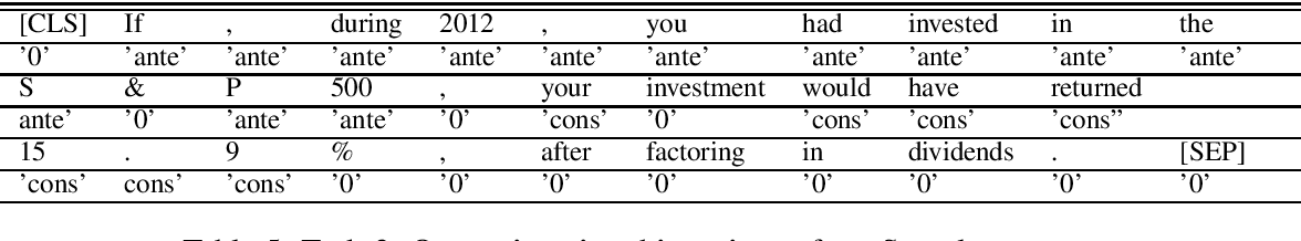 Figure 4 for Counterfactual Detection meets Transfer Learning