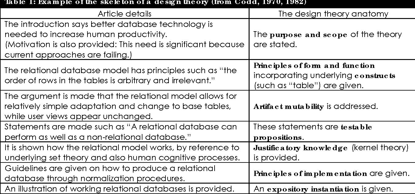 The Anatomy Of A Design Theory Semantic Scholar