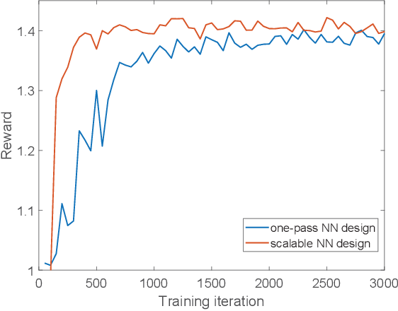 Figure 2 for Smart Scheduling based on Deep Reinforcement Learning for Cellular Networks