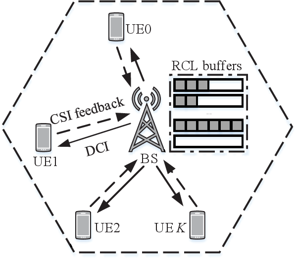 Figure 1 for Smart Scheduling based on Deep Reinforcement Learning for Cellular Networks