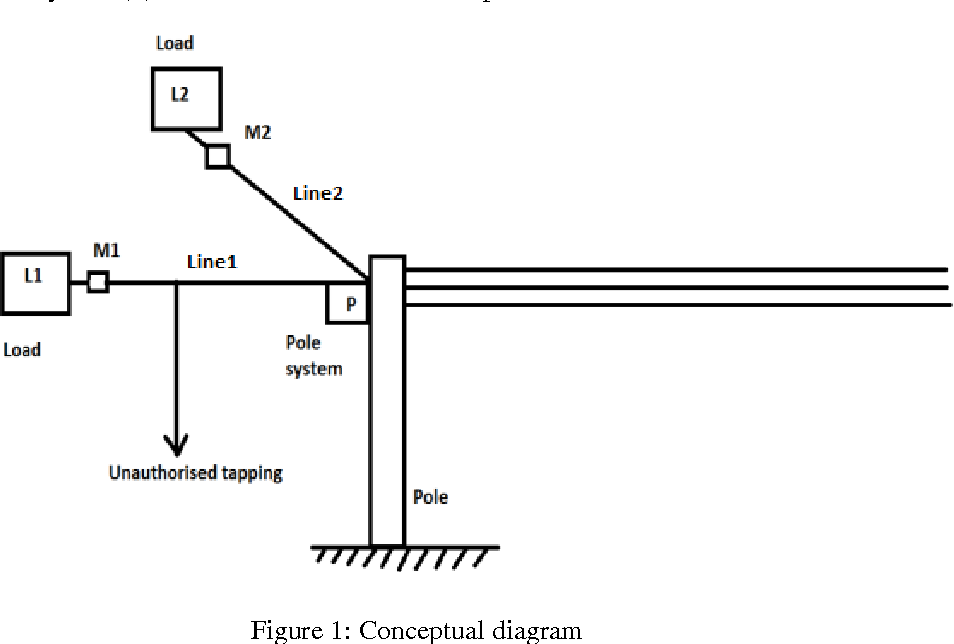 PDF] ELECTRICAL POWER THEFT DETECTION AND WIRELESS METER READING