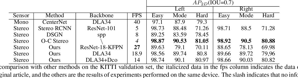 Figure 2 for Stereo CenterNet based 3D Object Detection for Autonomous Driving