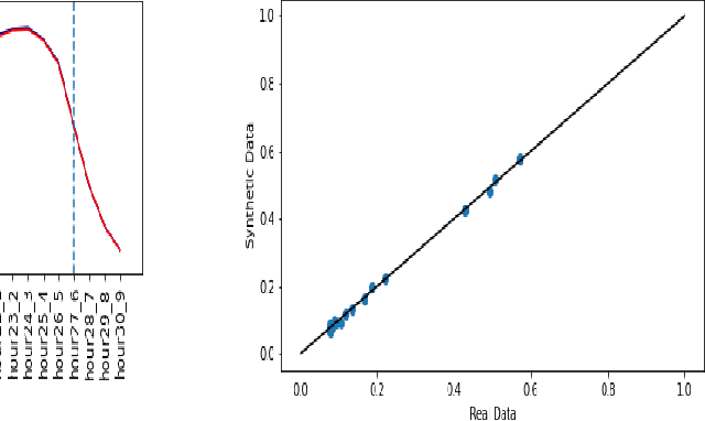 Figure 3 for Synthetic Event Time Series Health Data Generation