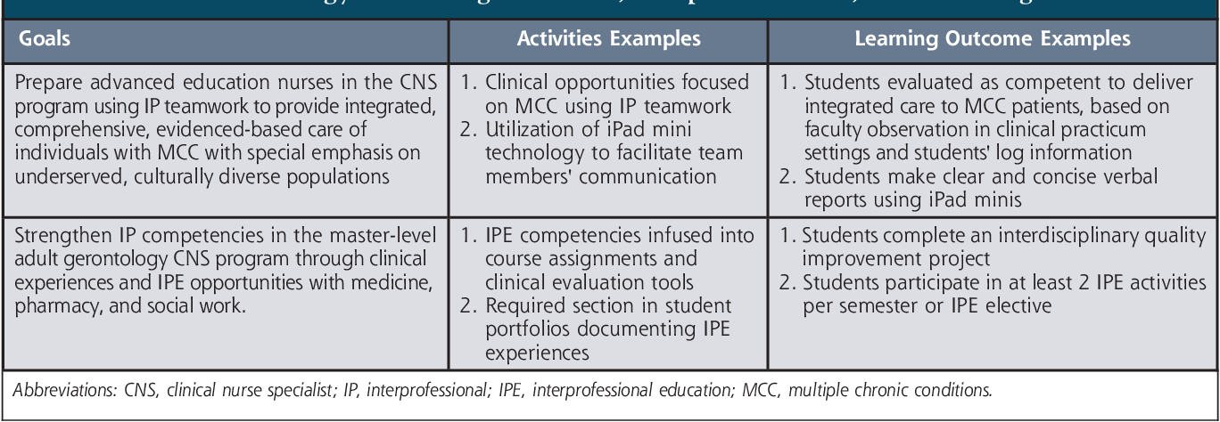 Clinical Nurse Specialist Programs >> Table 2 From A Multifaceted Model To Evaluate Interprofessional