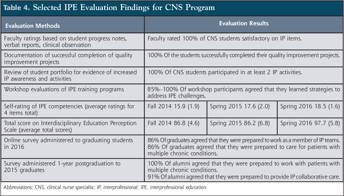 Clinical Nurse Specialist Programs >> Table 4 From A Multifaceted Model To Evaluate Interprofessional
