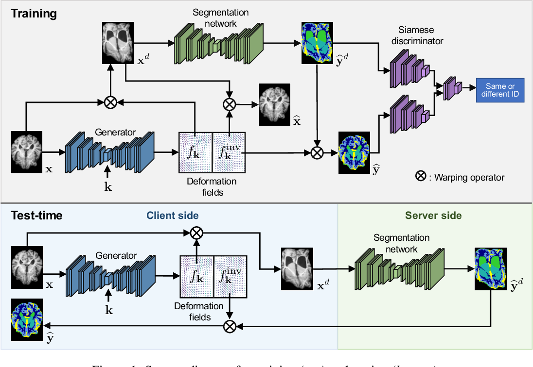 Figure 1 for Privacy Preserving for Medical Image Analysis via Non-Linear Deformation Proxy