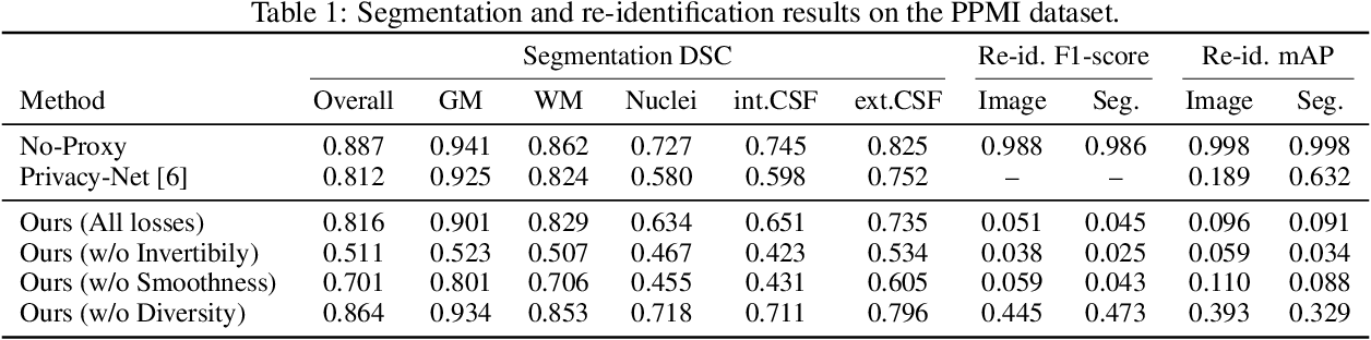 Figure 2 for Privacy Preserving for Medical Image Analysis via Non-Linear Deformation Proxy