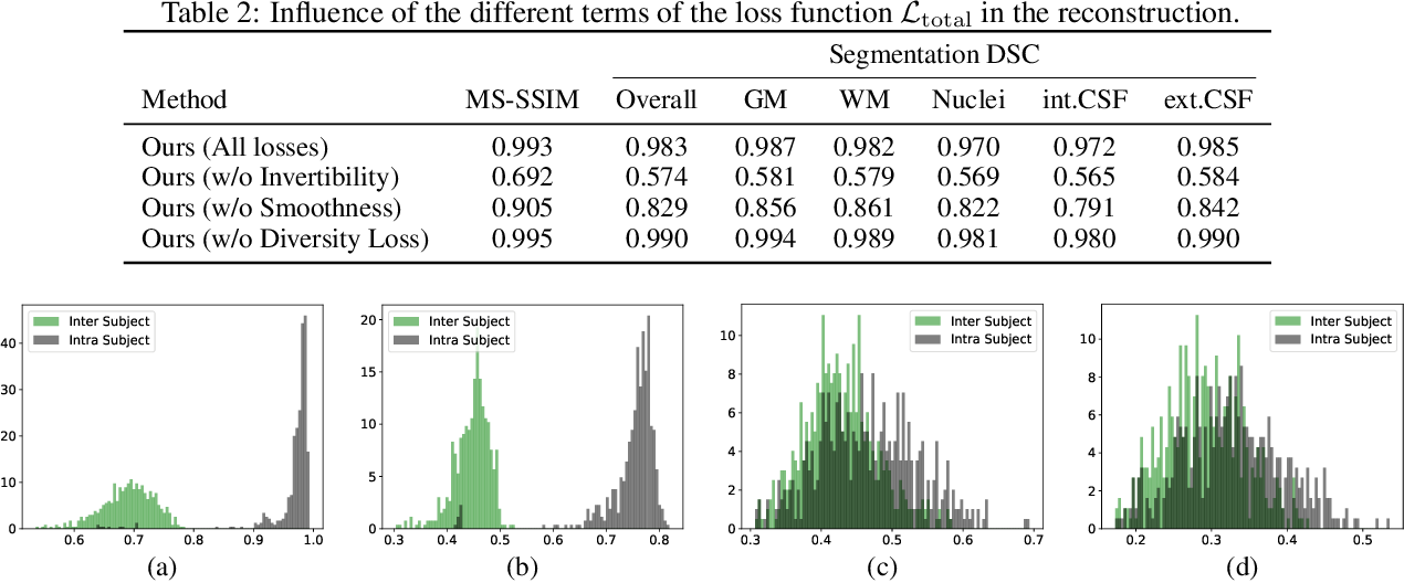 Figure 4 for Privacy Preserving for Medical Image Analysis via Non-Linear Deformation Proxy