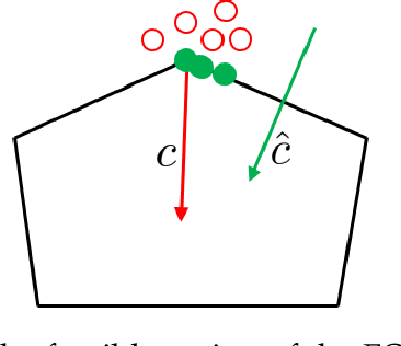 Figure 1 for Decomposition and Adaptive Sampling for Data-Driven Inverse Linear Optimization